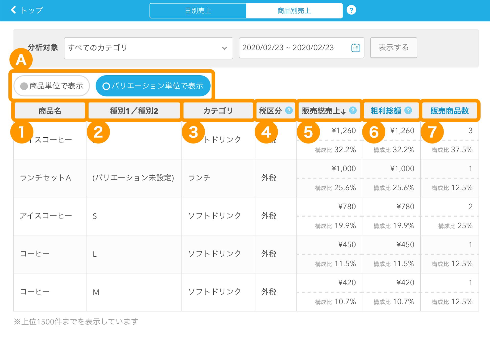 Airレジ 商品別売上画面 商品別売上一覧表