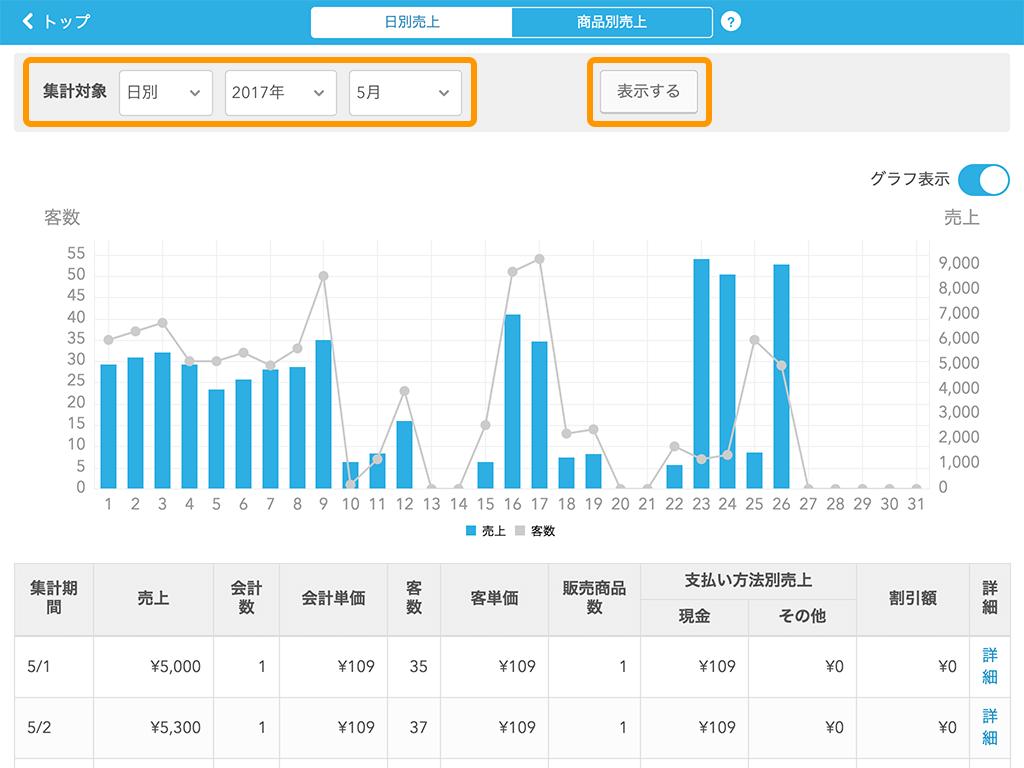 Airレジ 日別売上画面
