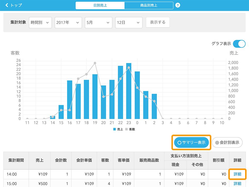 Airレジ 日別売上画面 サマリー表示